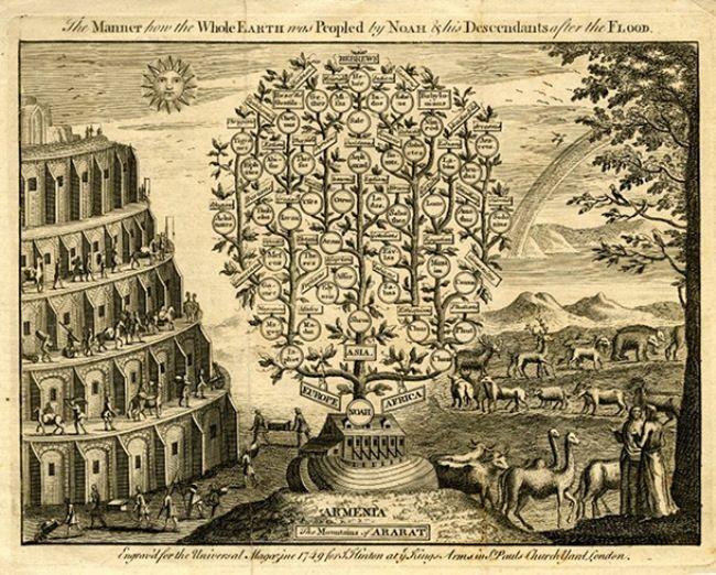 Genealogical tree of Noah. The map of J. Hilton, 1749
