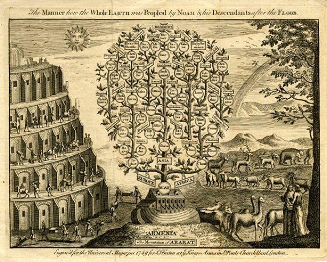 Genealogical tree of Noah. The map of J. Hilton, 1749